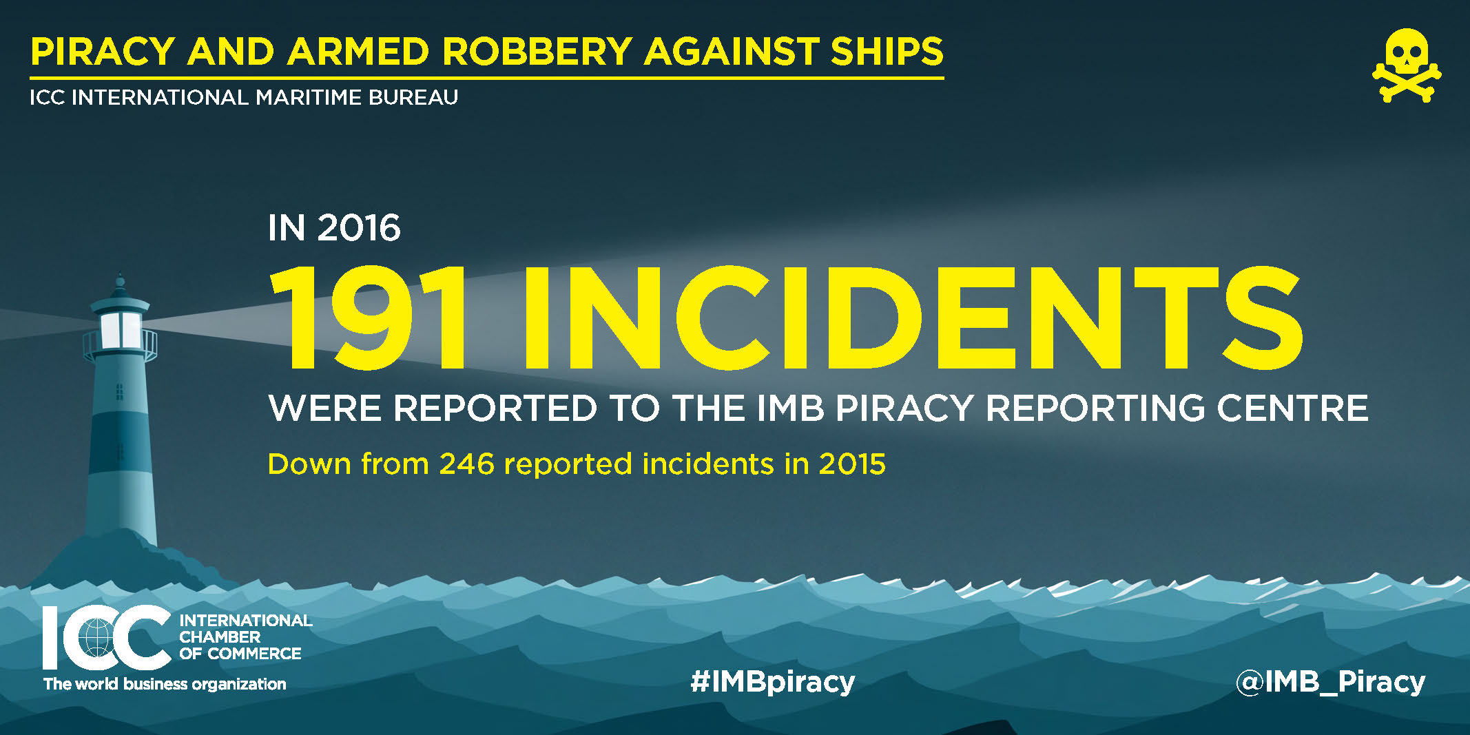 2016 Annual IMB Piracy Report Infographics Page 2