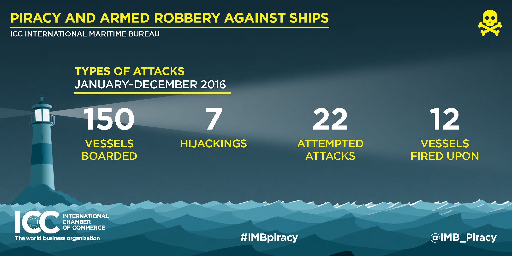 2016 Annual IMB Piracy Report Infographics Page 3